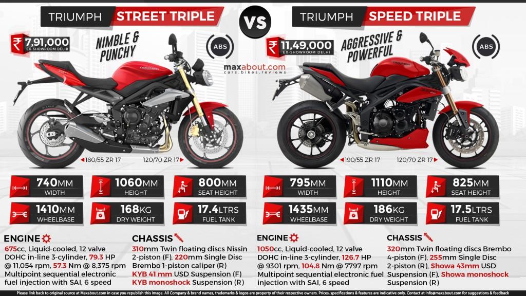Triumph Speed Triple Insurance